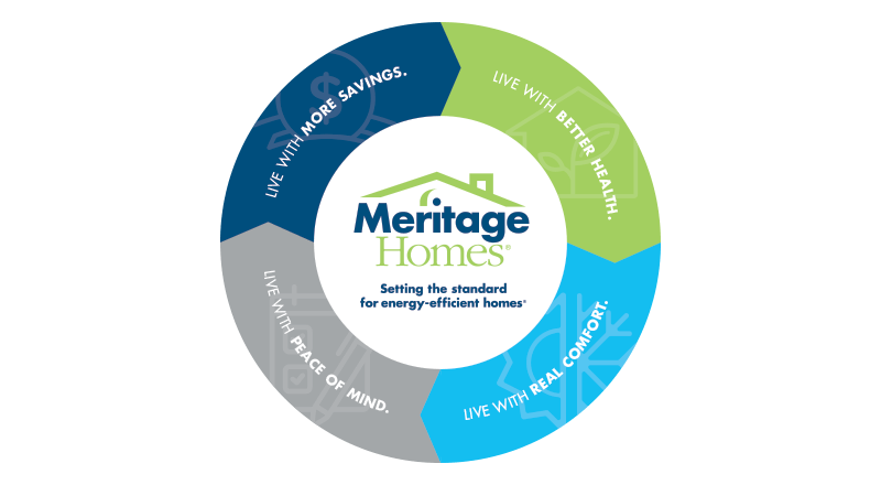 Meritage Homes - Setting the standard for energy efficient homes